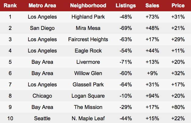 Hottest Neighborhoods of 2013, courtesy of Redfin